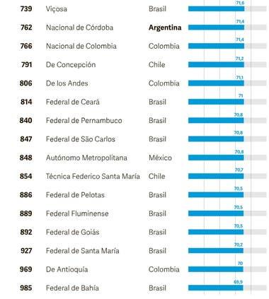 Las más destacadas de Sudamérica
