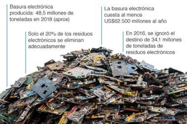 El problema de la basura electrónica