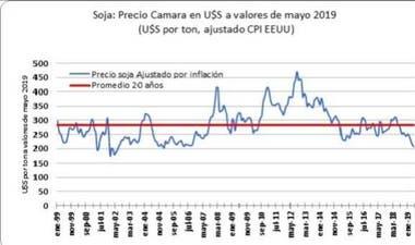 Los precios de la soja en 20 años