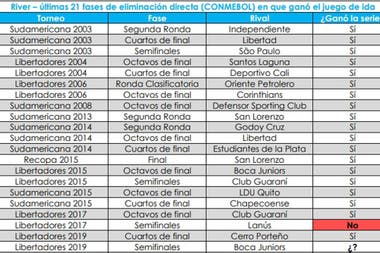 River superó 19 de las últimas 20 fases de eliminación directa en las que ganó el partido de ida por torneos de la Conmebol