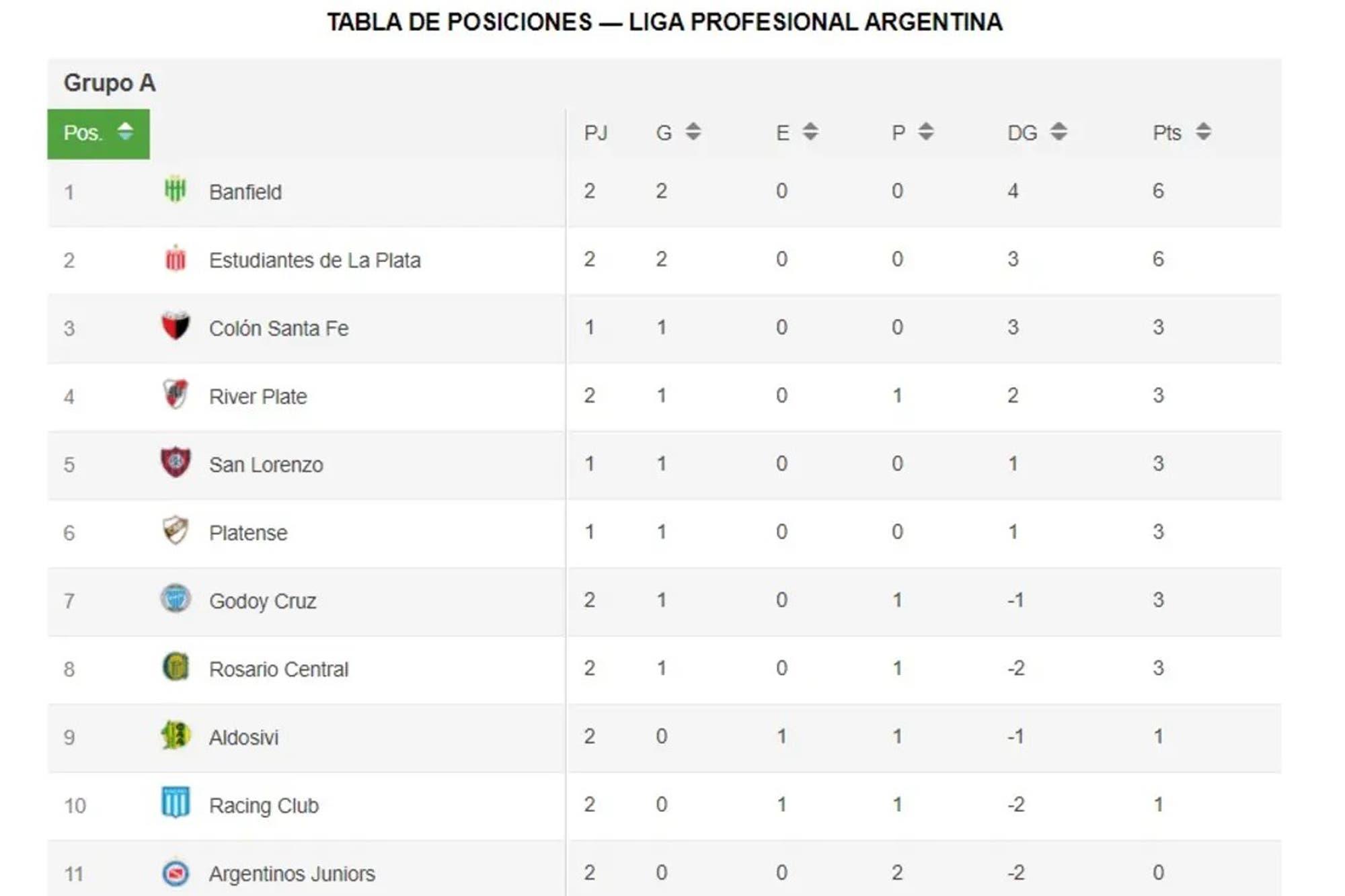 Copa de la Liga 2021: las posiciones y cómo se juega la próxima fecha