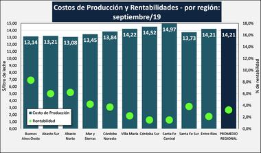 Costos y rentabilidades por región