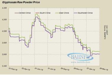 La evolución de los precios del glifosato en el último año