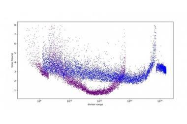 Este archivo de gráficos vectoriales representa los tiempos de cálculo para cada uno de los más de 400.000 computadores utilizados para ejecutar la solución