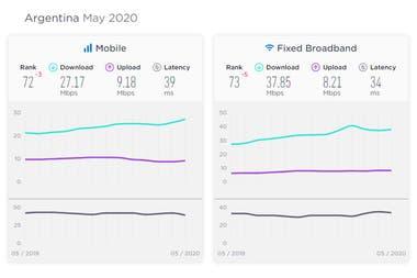 La Argentina está en el puesto 72 o 73 del mundo en cuanto a la velocidad promedio de acceso a Internet disponible para conexiones fijas o móviles
