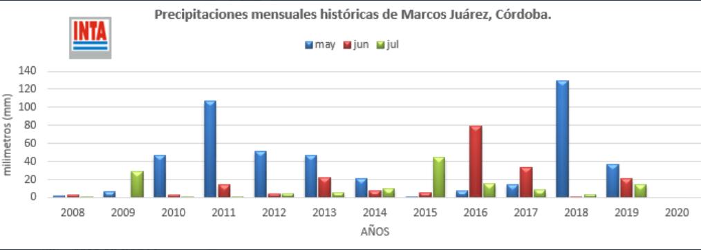 Lluvias trimestrales desde 2008