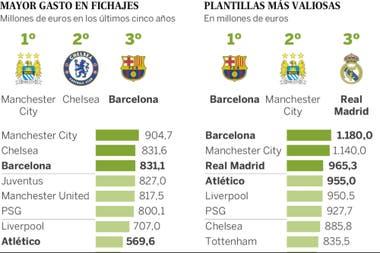 El gasto en compra de jugadores y los planteles más valiosos