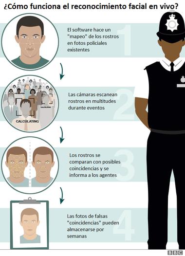 ¿Cómo funciona el reconocimiento facial en vivo?