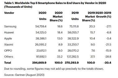 Ventas de smartphones en el segundo trimestre del año, comparado con el segundo trimestre de 2019