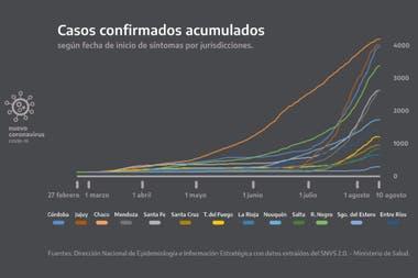 Son varias las provincias que registraron un aumento abrupto de casos en las últimas semanas; algunas ciudades vuelven a fase 1