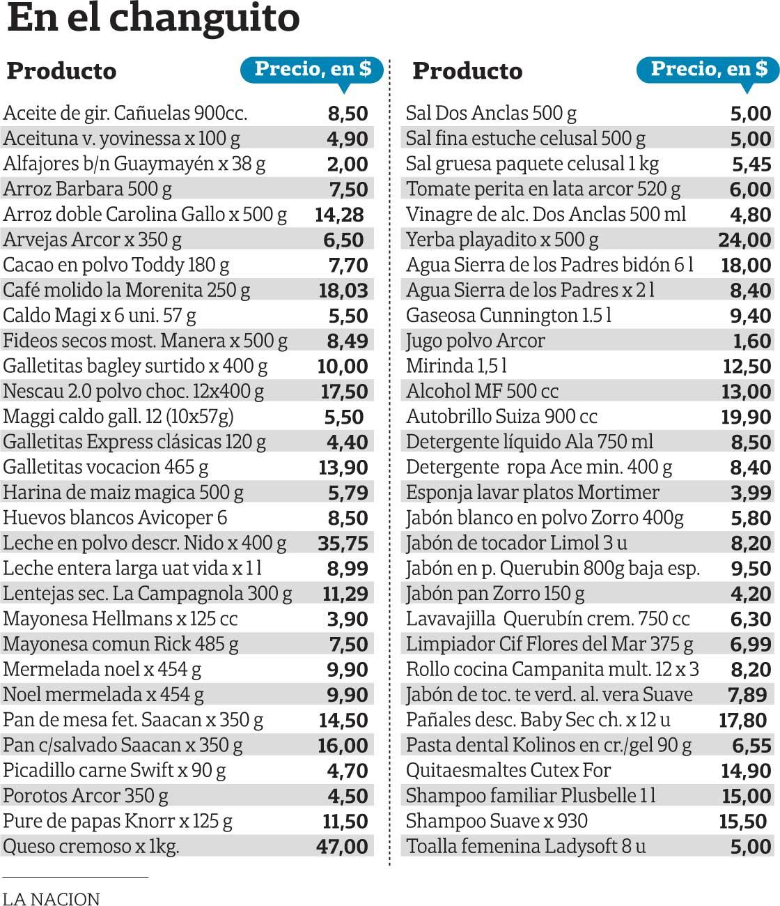 los chinos lanzan su canasta de 76 productos la nacion