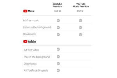 Cuadro comparativo de precios y prestaciones de los abonos YouTube Premium y YouTube Music Premium