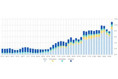 Cammesa publica de manera regular qué porcentaje promedio del total de la demanda eléctrica es abastecida por energía renovable