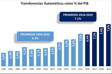 Transferencias automáticas como porcentaje del PBI