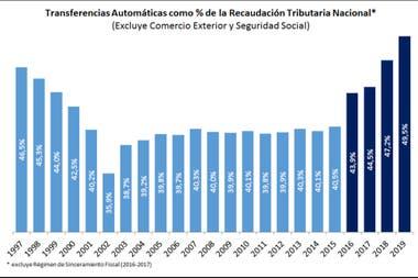 Transferencias automáticas como porcentaje de la recaudación tributaria nacional