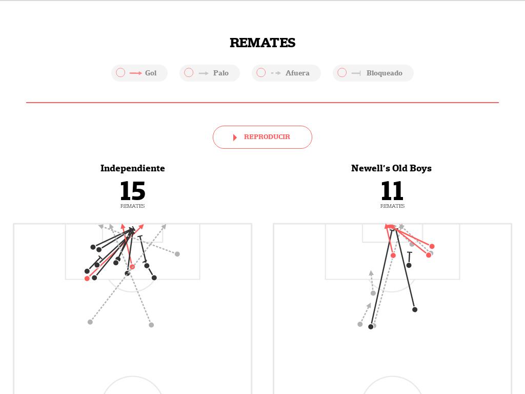El mapa de Independiente-Newell´s: los remates de cada equipo, cómo se movieron y la posición en la tabla de la Superliga