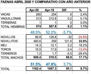 Los números de la faena, abril 2020 vs abril 2019