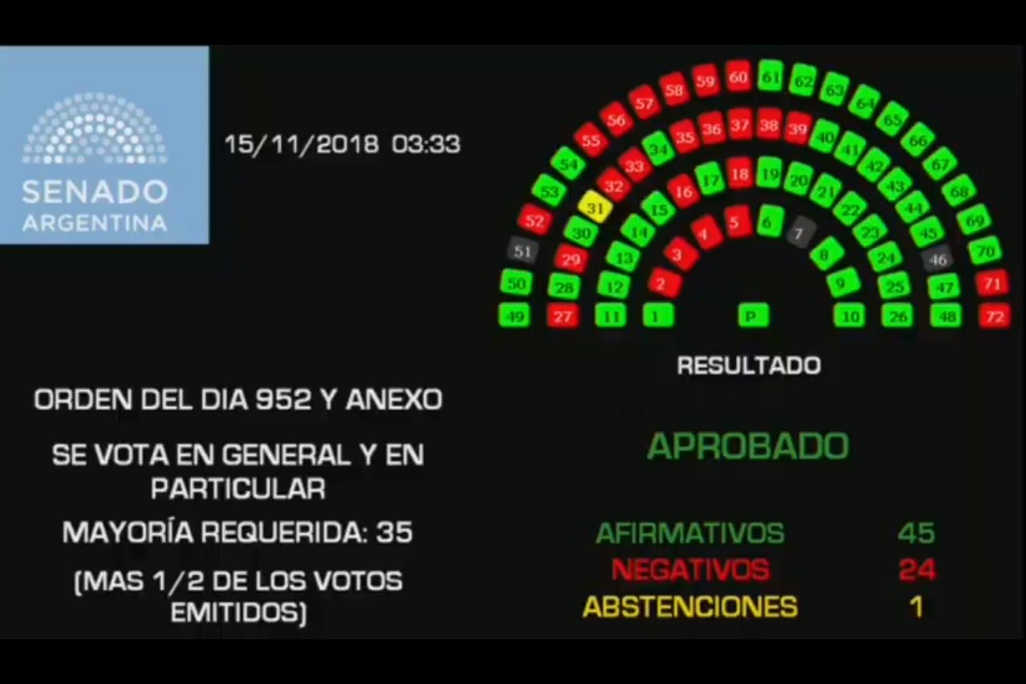 Video: el momento de la votación del presupuesto 2019