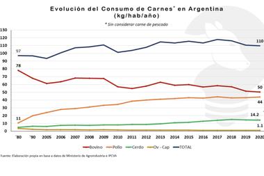 En el 80, la Argentina tenía un consumo promedio de 80 kilogramos de carne vacuna por habitante y por año y la carne de cerdo, pollo y ovino no superaba los 20 kg/hab/año en su conjunto. Hoy está en los 110 kg/hab/año repartidos entre carne vacuna, pollo, cerdo y ovina