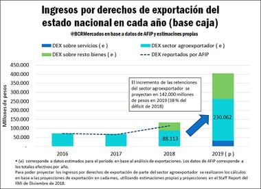 La recaudación de retenciones por sectores
