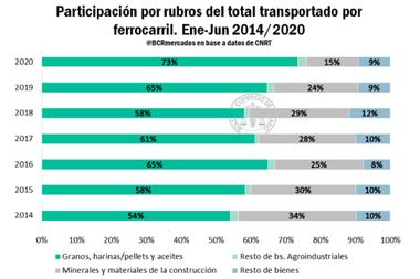 Del tonelaje total transportado, el 73% correponde a granos, harinas/pellets y aceites