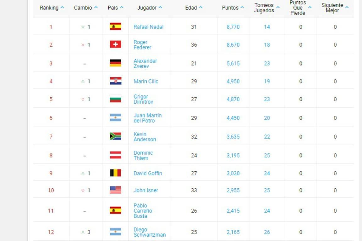 El ranking de esta semana, con Nadal en lo más alto y Schwartzman en el puesto 12°