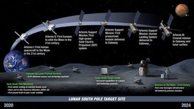 La lnea de tiempo del programa Artemisa Las primeras misiones Artemisa con las que la NASA volver a la Luna despus de medio siglo y el envo de satlites habitculos y equipamiento de soporte hasta la Artemisa 3 en la que alunizarn los astronautas