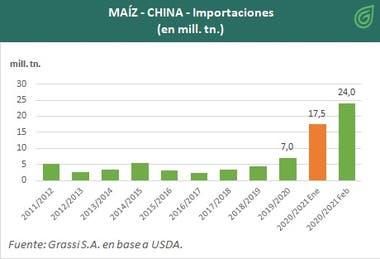 Evolución de las compras de maíz de China