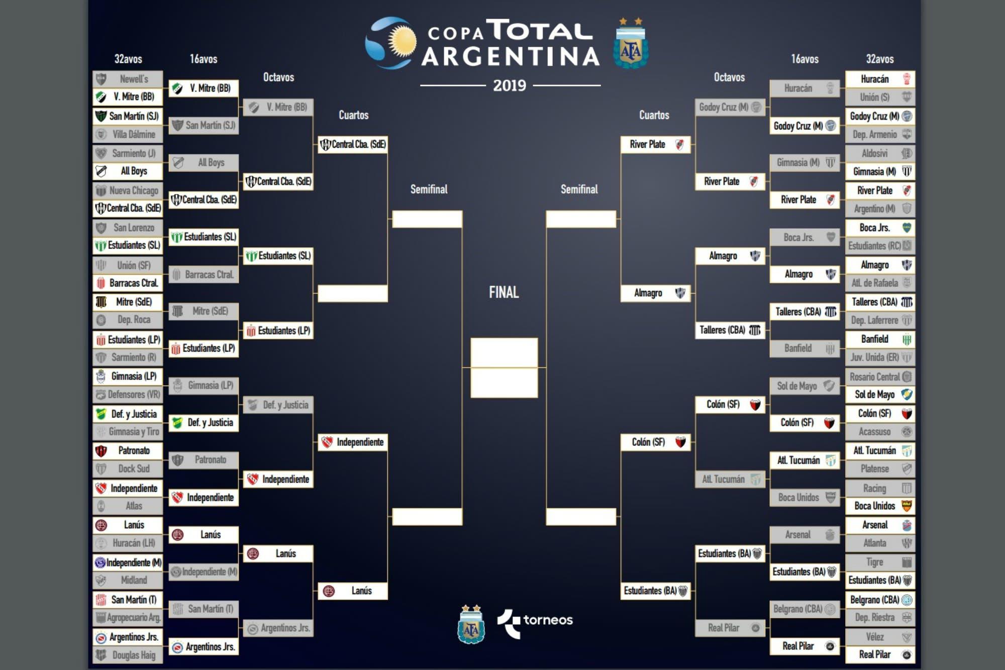 Copa Argentina: el fixture de los cuartos de final, con River-Almagro y la llave del torneo
