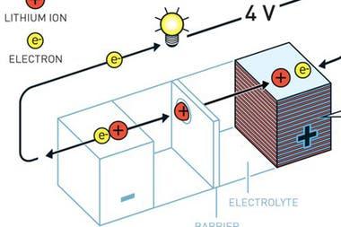 El Premio Nobel de Química 2019 fue para los creadores de las baterías de iones de litio