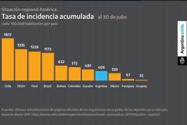La cantidad de infectados por millón de habitantes al 30 de julio que mostró Alberto Fernández el 31 de julio