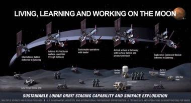 Esta será la infraestructura que prevé utilizar el programa Artemis para desarrollar la presencia humana en la Luna