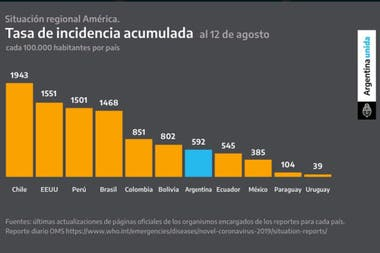 La cantidad de infectados por millón de habitantes al 12 de agosto que mostró Alberto Fernández hoy