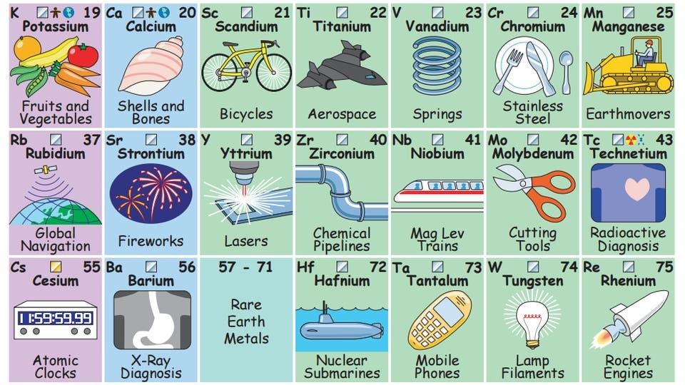 La tabla peridica que te dice para qu sirve cada elemento la nacion urtaz Images