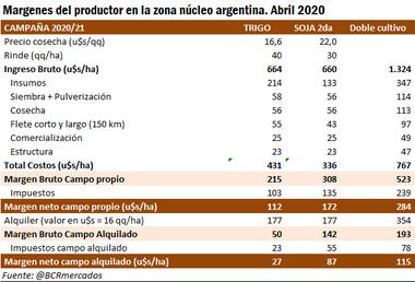 Los márgenes del doble cultivo para 2020/2021