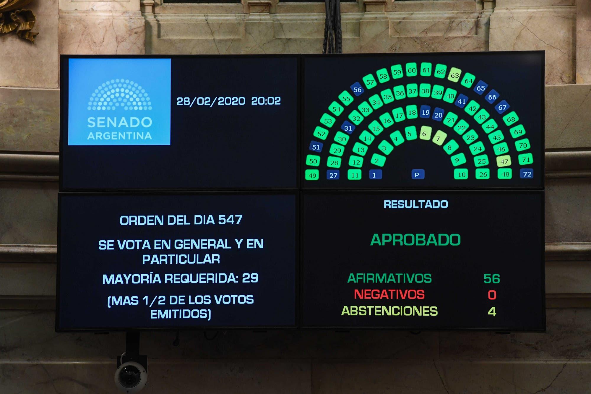 El Senado sancionó la ley de góndolas para regular la competencia en los supermercados