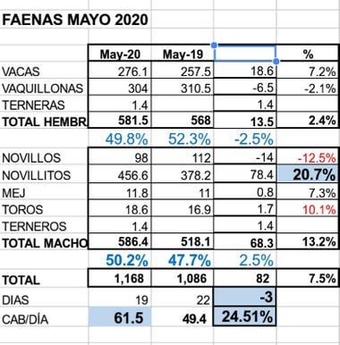 Faena mayo 2020 vs mayo 2019
