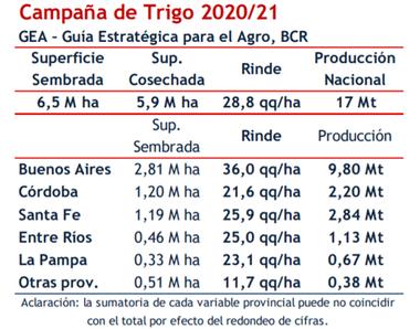 La previsión de rindes para la provincia de Córdoba refleja el deterioro de los cultivos