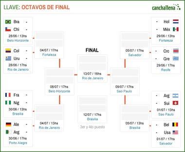 Copa del Mundo 2014: así quedaron los cruces de octavos de final ...