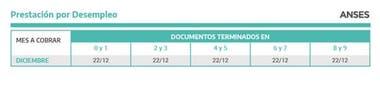 Calendario de cobro de beneficios por desempleo