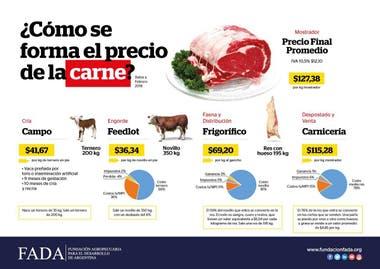 La formación del precio de la carne