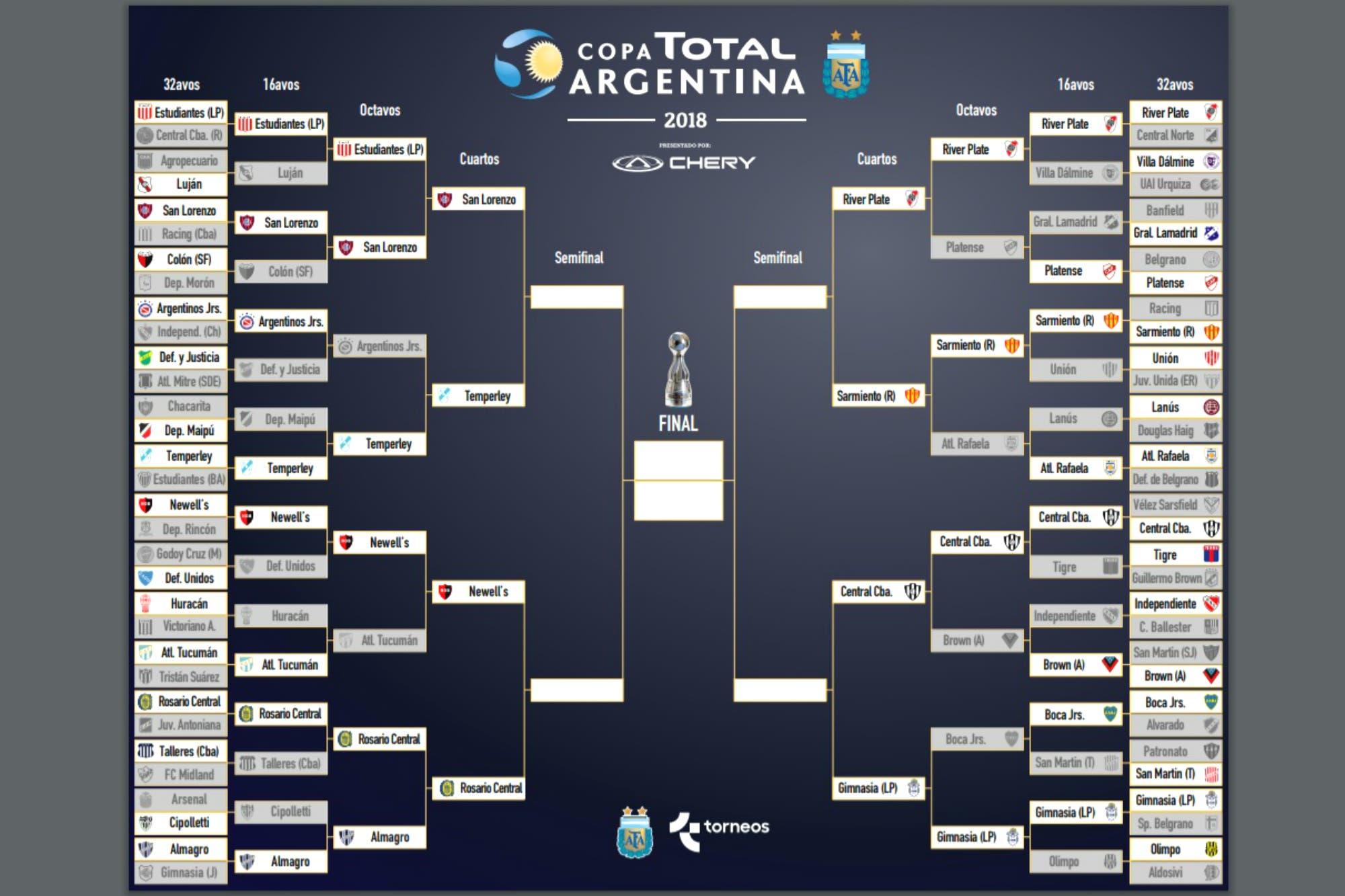 Se definieron los cruces de cuartos de final de la Copa Argentina: el clásico de Rosario y cuándo jugará River