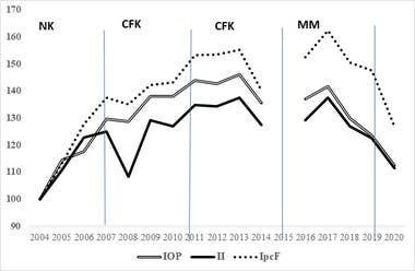 Ingresos personales y familiares reales - 3er trimestre - 2004-2020 (2004=100). Elaboración del CEPED sobre la base de los informes de Distribución del Ingreso de EPH, INDEC.