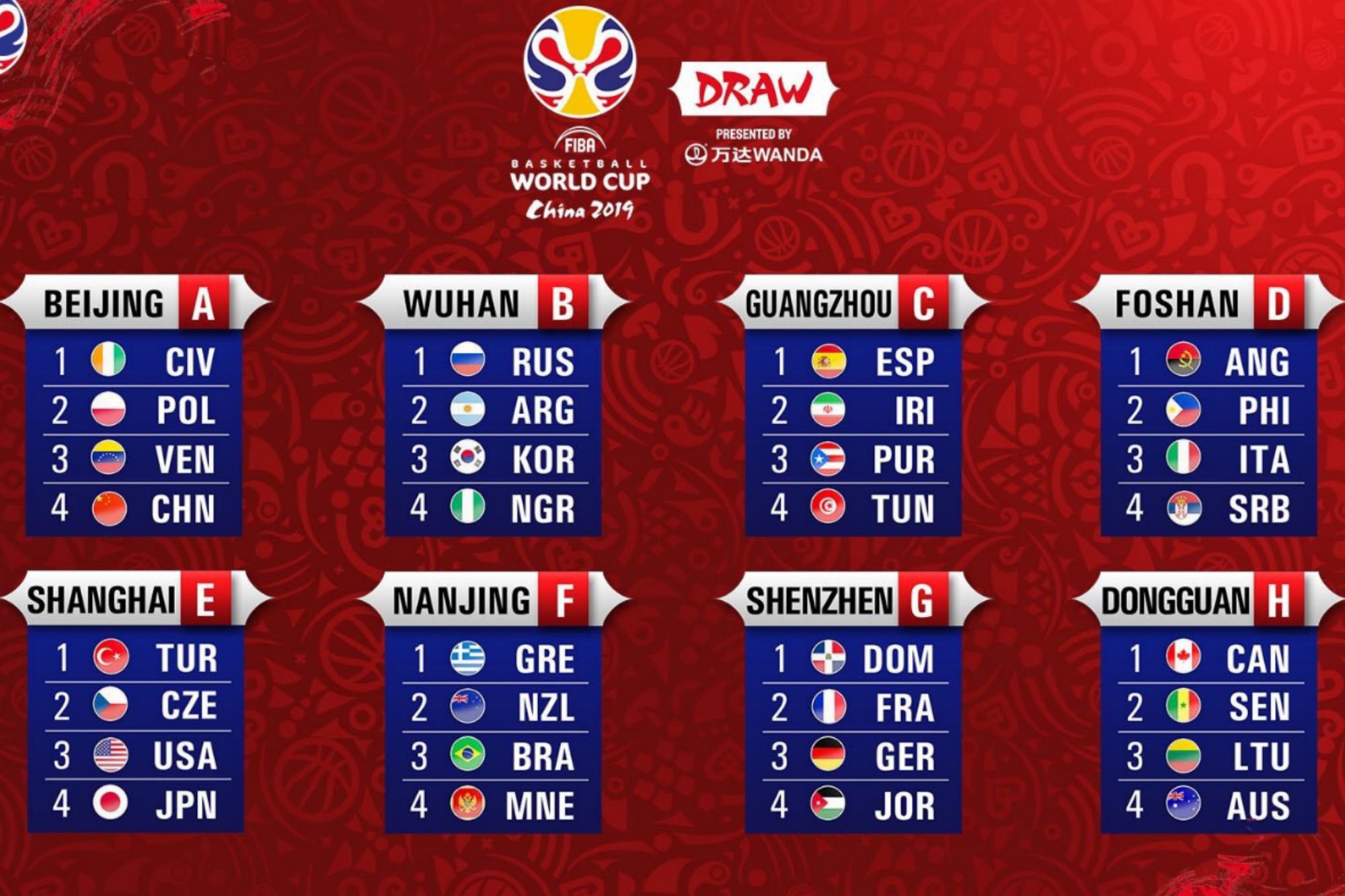 El fixture del Mundial de básquetbol China 2019