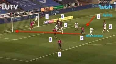 El gol de Pablo Hernández sobre el final ante Swansea, que significó la victoria por 1-0; un triunfo clave para el título y el ascenso del Leeds de Bielsa llegó con una asistencia de centro atrás y con 7 jugadores de su equipo dentro del área