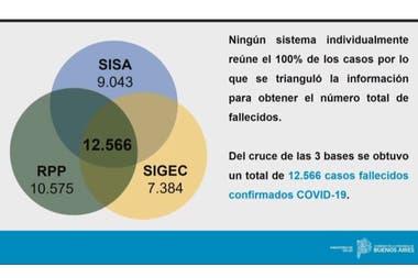 El gráfico que mostró Kreplak para explicar la fuerte suba de muertos por Covid-19 en la provincia de Buenos Aires.
