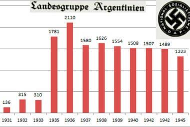 Cantidad de integrantes del Partido Nazi en la Argentina año tras año. Richard Schmidt fue uno de los primeros en ingresar a sus filas