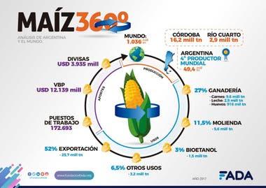 Lo que representa la cadena del maíz