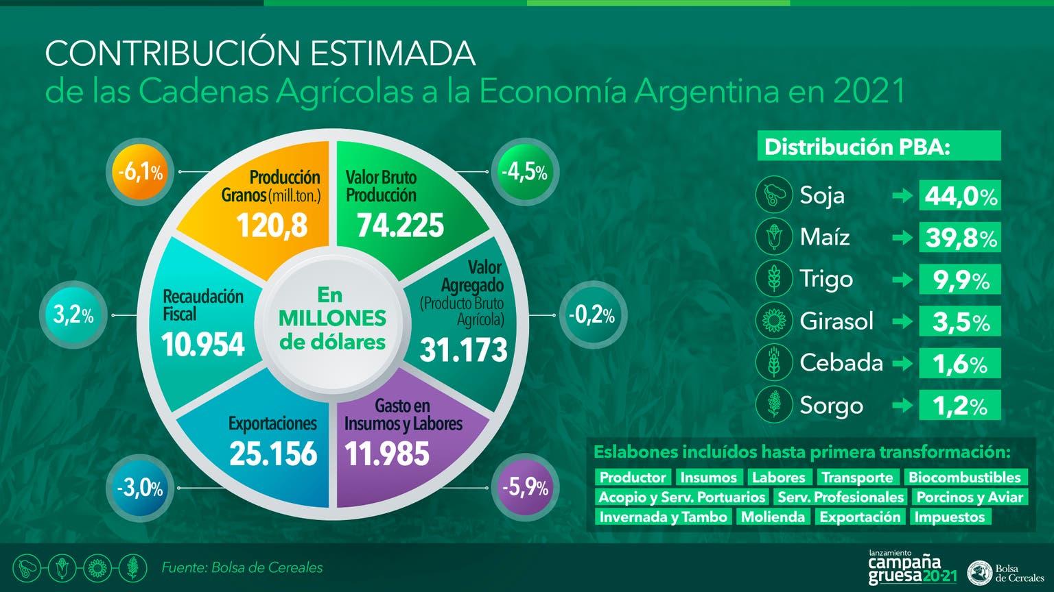 El aporte de las cadenas agrícolas estimado para 2020/2021
